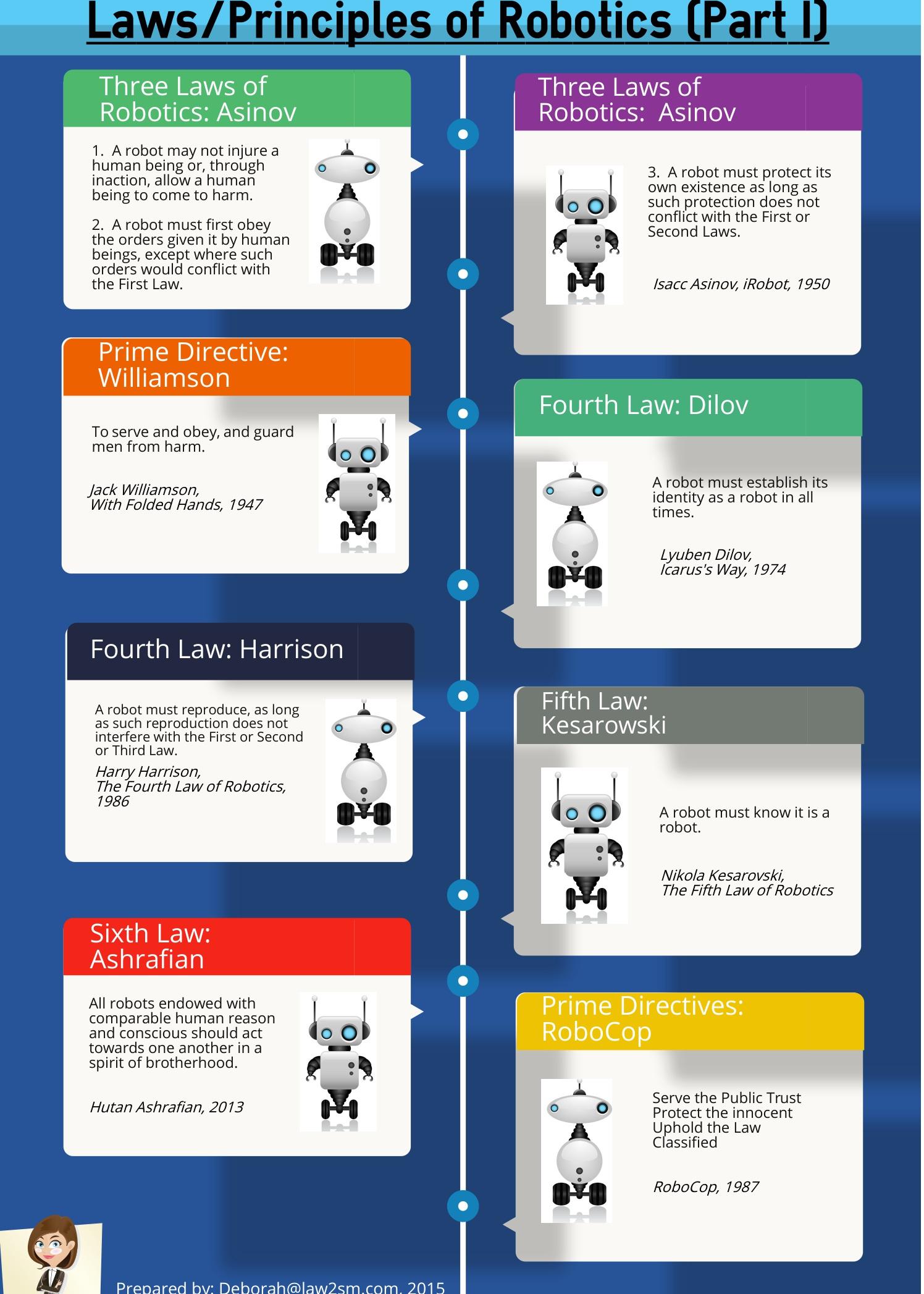 the fourth law of robotics