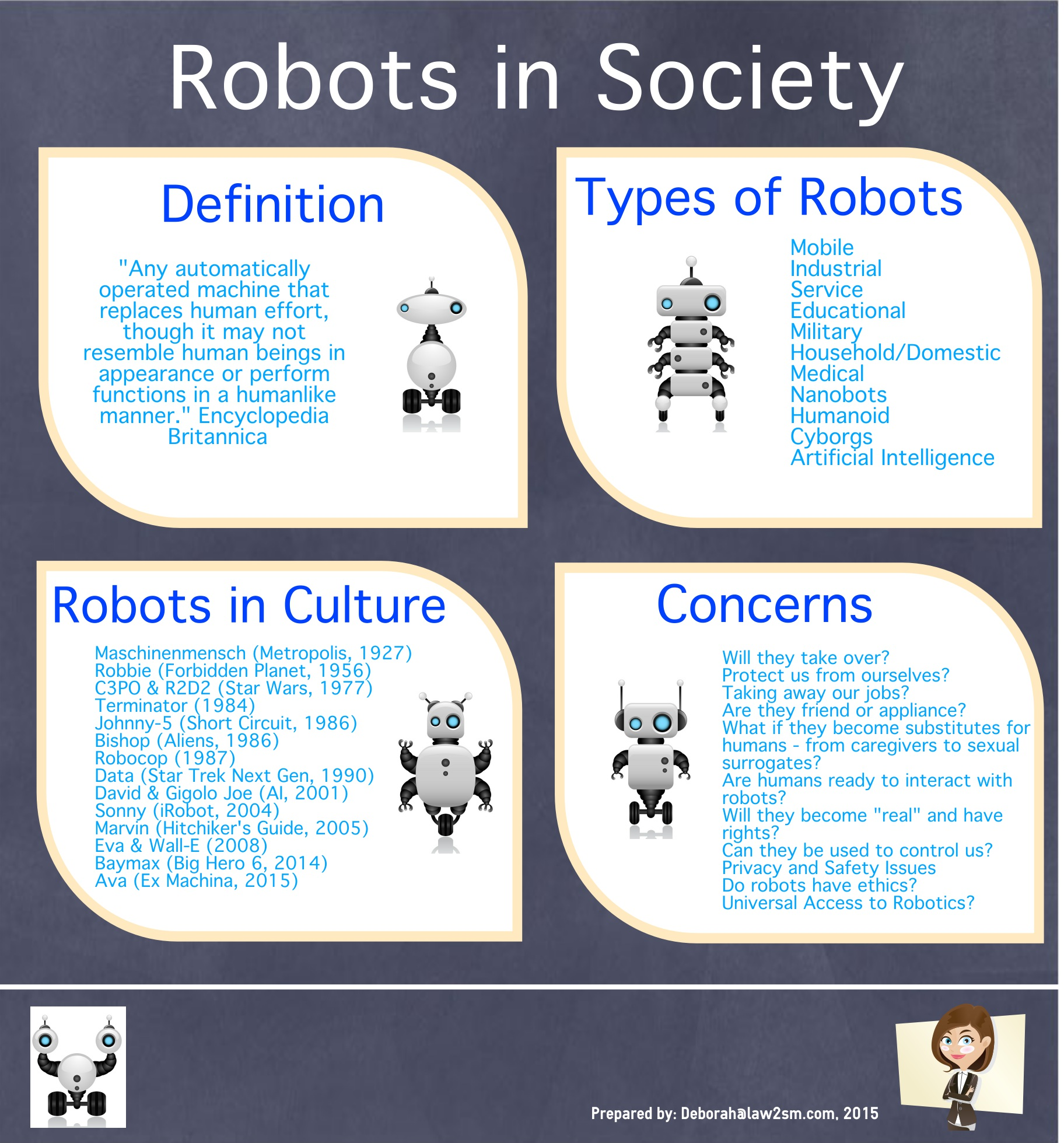 Robots In Society Infographic